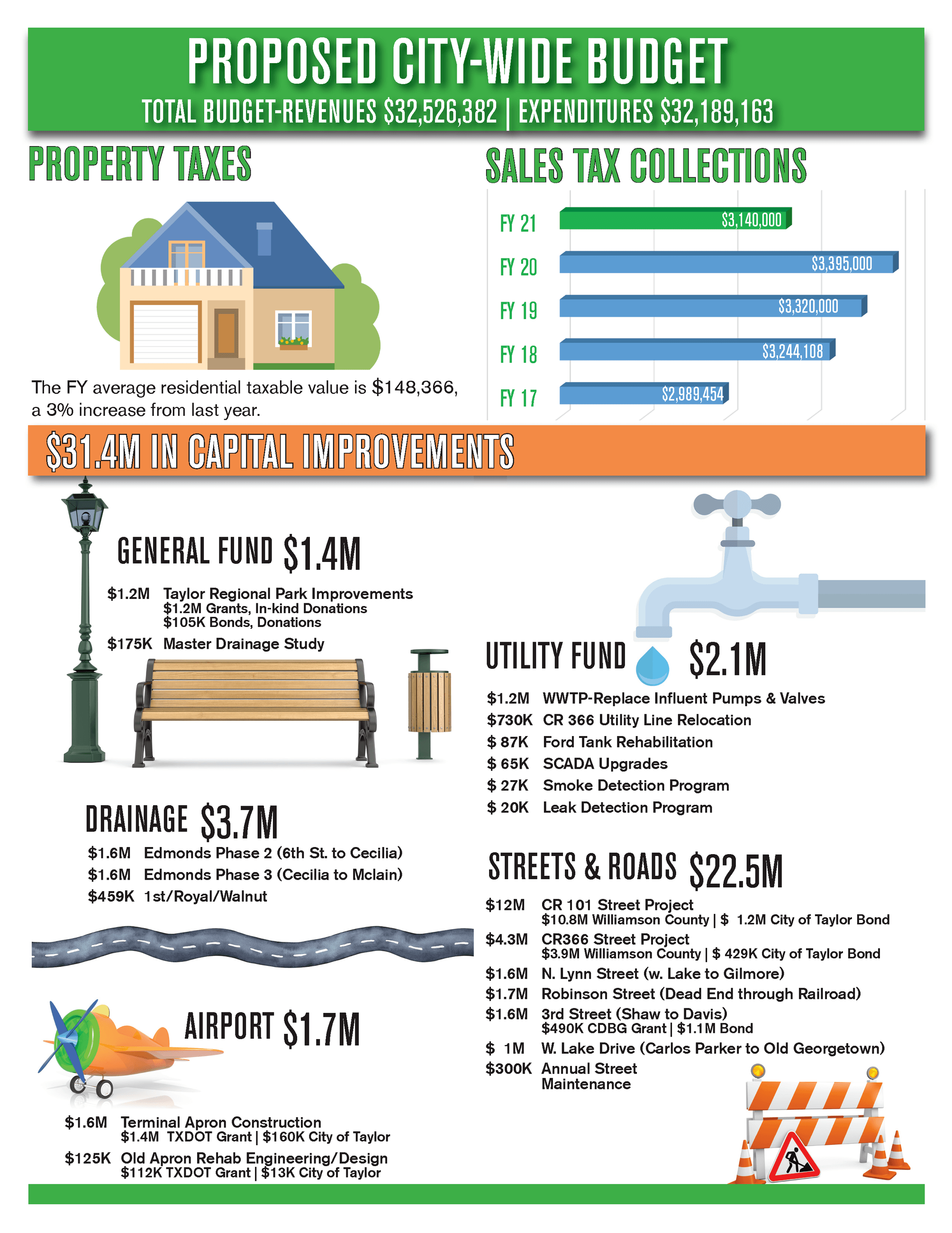 FY2020-21 Budget Flyer 2